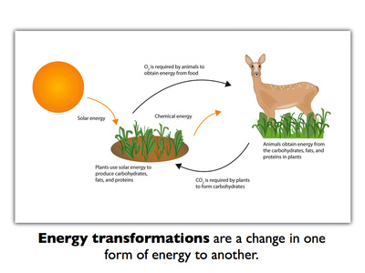 Lesson 3: Energy Transformations - Learn with Kassia