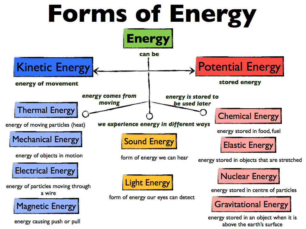 Printables Forms Of Energy Worksheet lesson 2 forms of energy learn with kassia picture